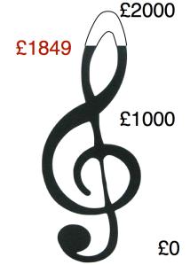 Fund Raising Chart